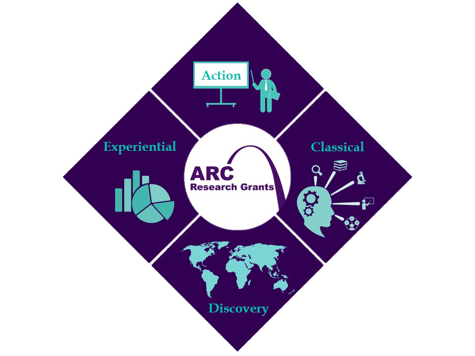 Academic Research Council (ARC) Research Grants logo composed of four elements: Action, Classical, Discovery, and Experiential.