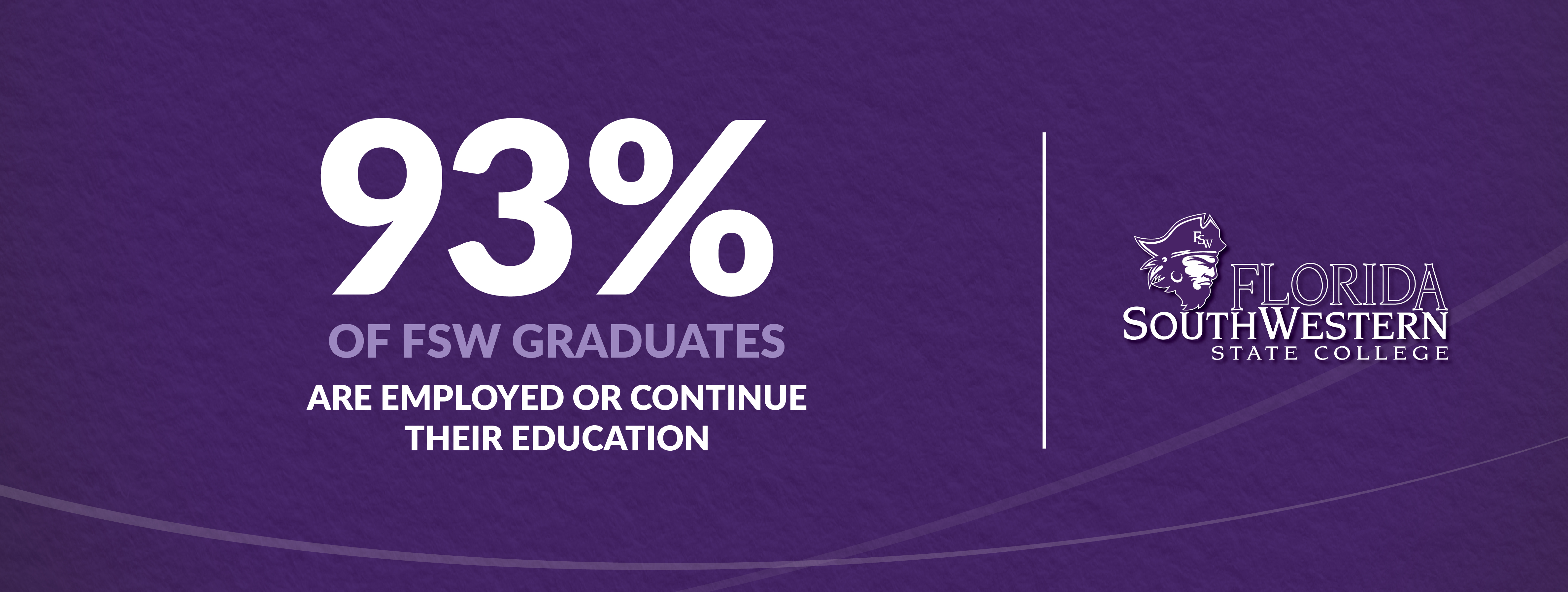 93 percent of FSW graduates are employed or continue their education.